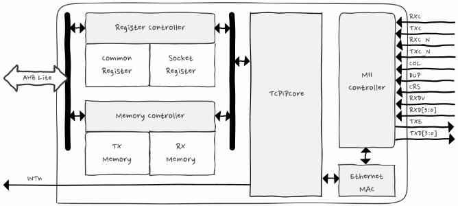 WZTOE_diagram_HWTCPIP_m