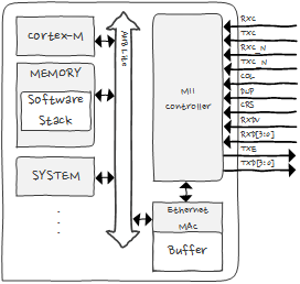 WZTOE_diagram_SWstack