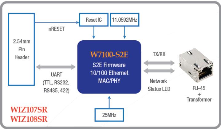 W7100_S2E
