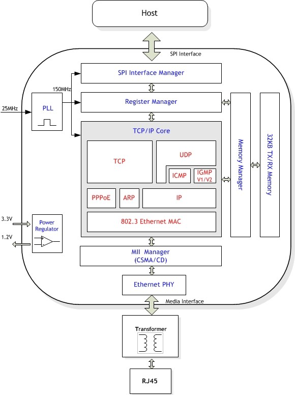w5500_blockdiagram