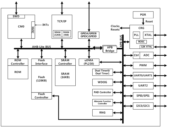 W7500 Block Diagram
