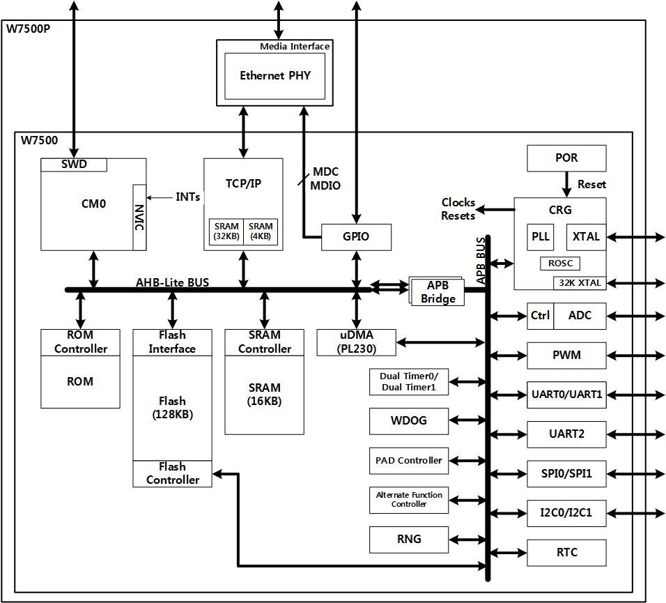 w7500x_system_architecture