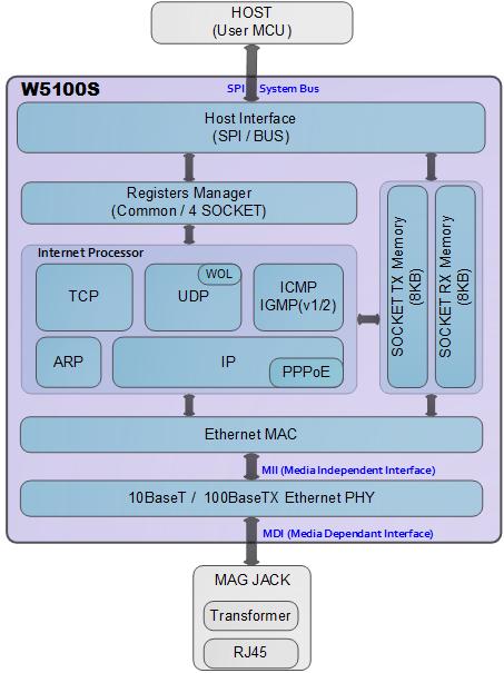 w5100s_diagram (002)