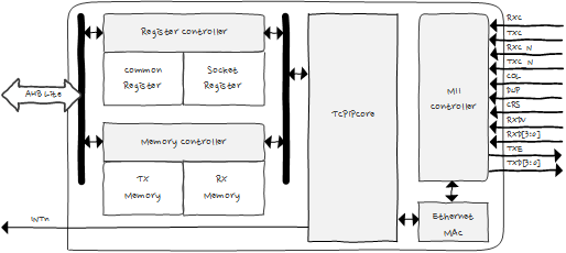 WZTOE_diagram_HWTCPIP