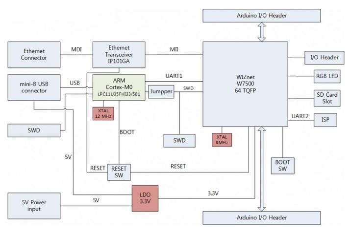 WIZwiki-W7500-block