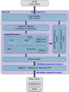 W6100_Block_diagram